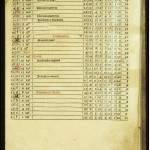 Mueller, Calendarium, 1482, March Measurements